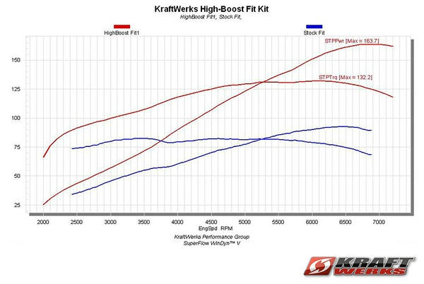 kraftwerks' honda fit high-boost supercharger kit measures in at 163 7 whp  and 132 2 lb-ft torque at 10 psi  the dyno sheet reveals horsepower and  torque